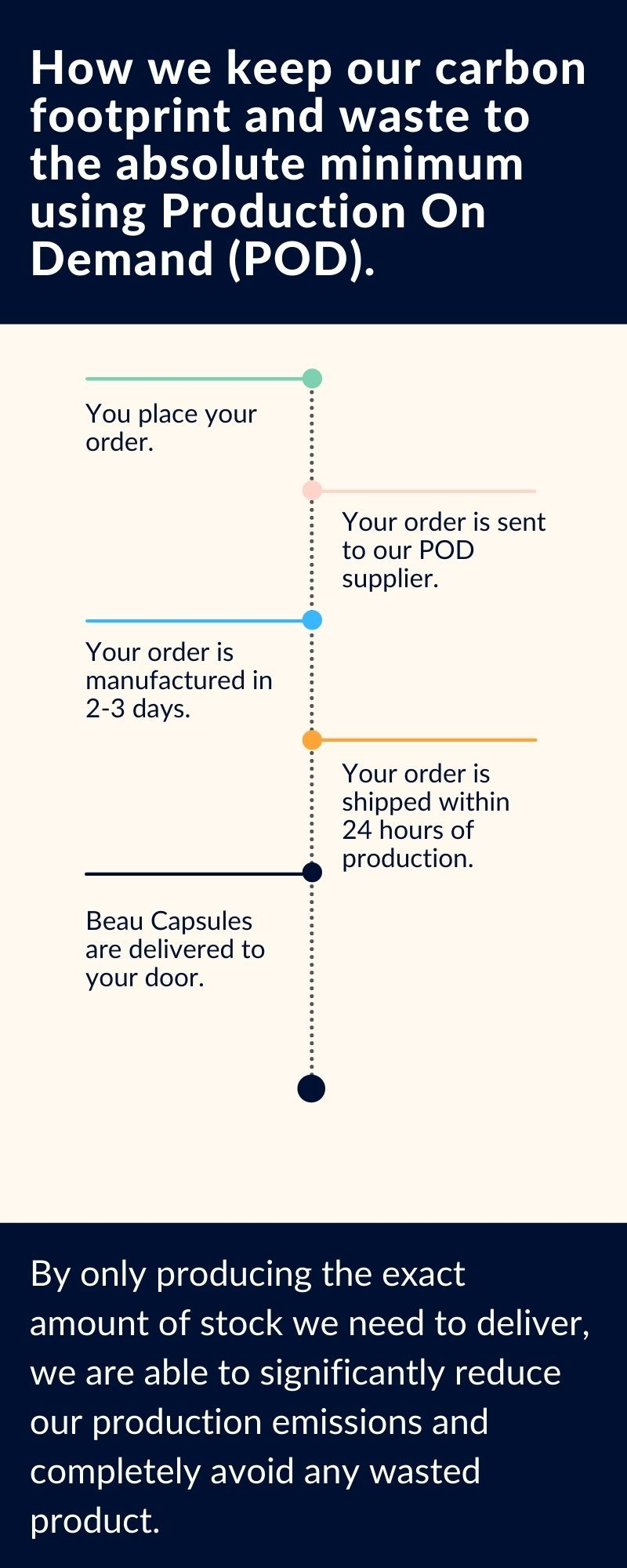 Production on demand infographic