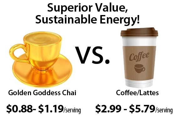 Golden Goddess: Superior Value, Sustainable Energy! Costs 1/3 the price of a cup of coffee
