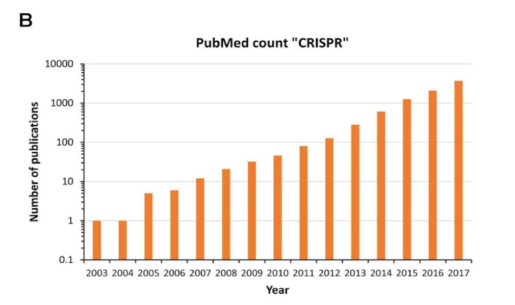 Figure: Number of CRISPR mentions on PubMed 2003-2017