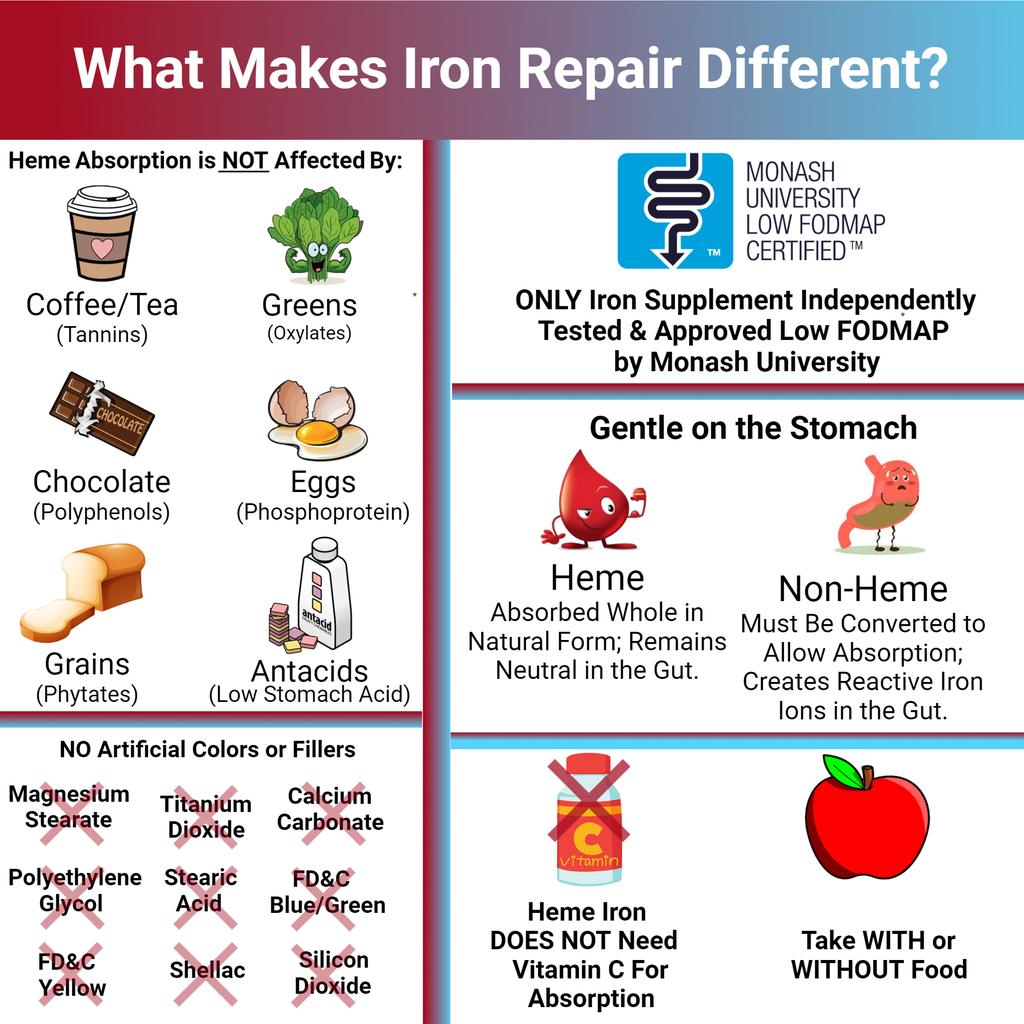 What Makes Iron Repair Different than Non-Heme Iron?