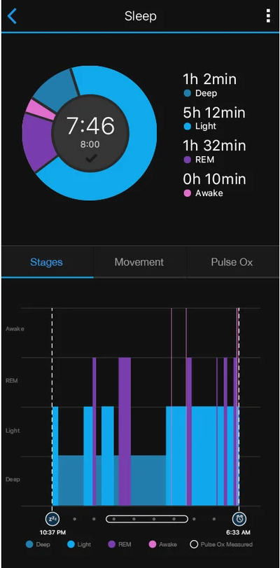 Garmin Connect Sleep Stages Vivoactive 4