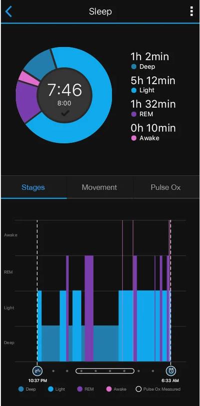 Garmin Connect Sleep Stages Vivoactive 4