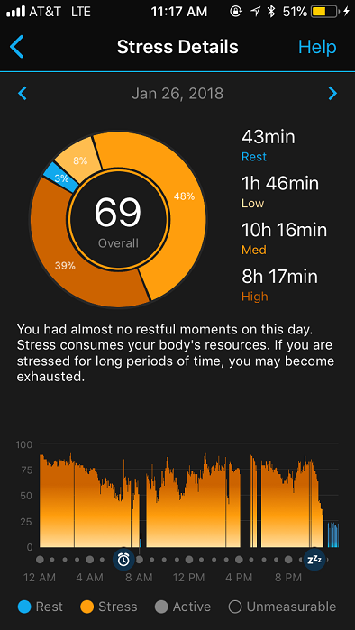 Garmin All Day Stress Tracking Vivoactive 4