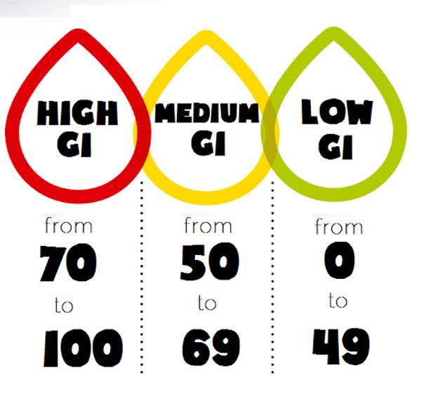 High GI Medium GI Low GI