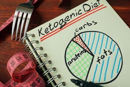 keto diet complete wellness