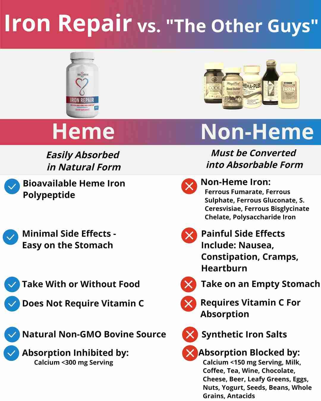 Three Arrows Iron Repair Heme Iron Supplement for anemia