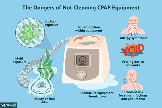 CPAP-Cleaning