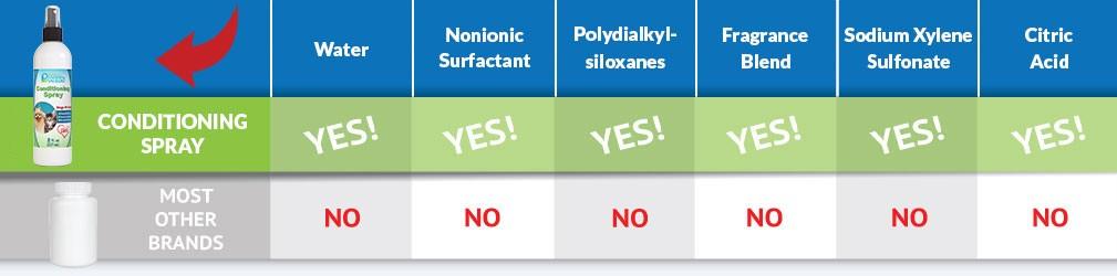 Conditioning Spray Ingredients Comparison Bar