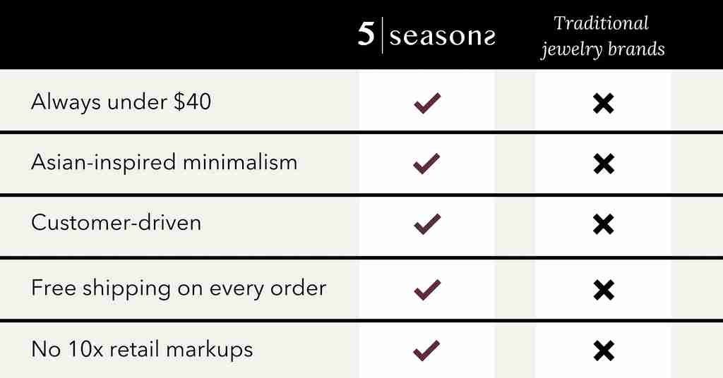 5 Seasons is Always under $40, Asian-inspired minimalism, customer-driven, offers free shipping on every order, and no 10x retail markups. Traditional jewelry brands do not offer these benefits.