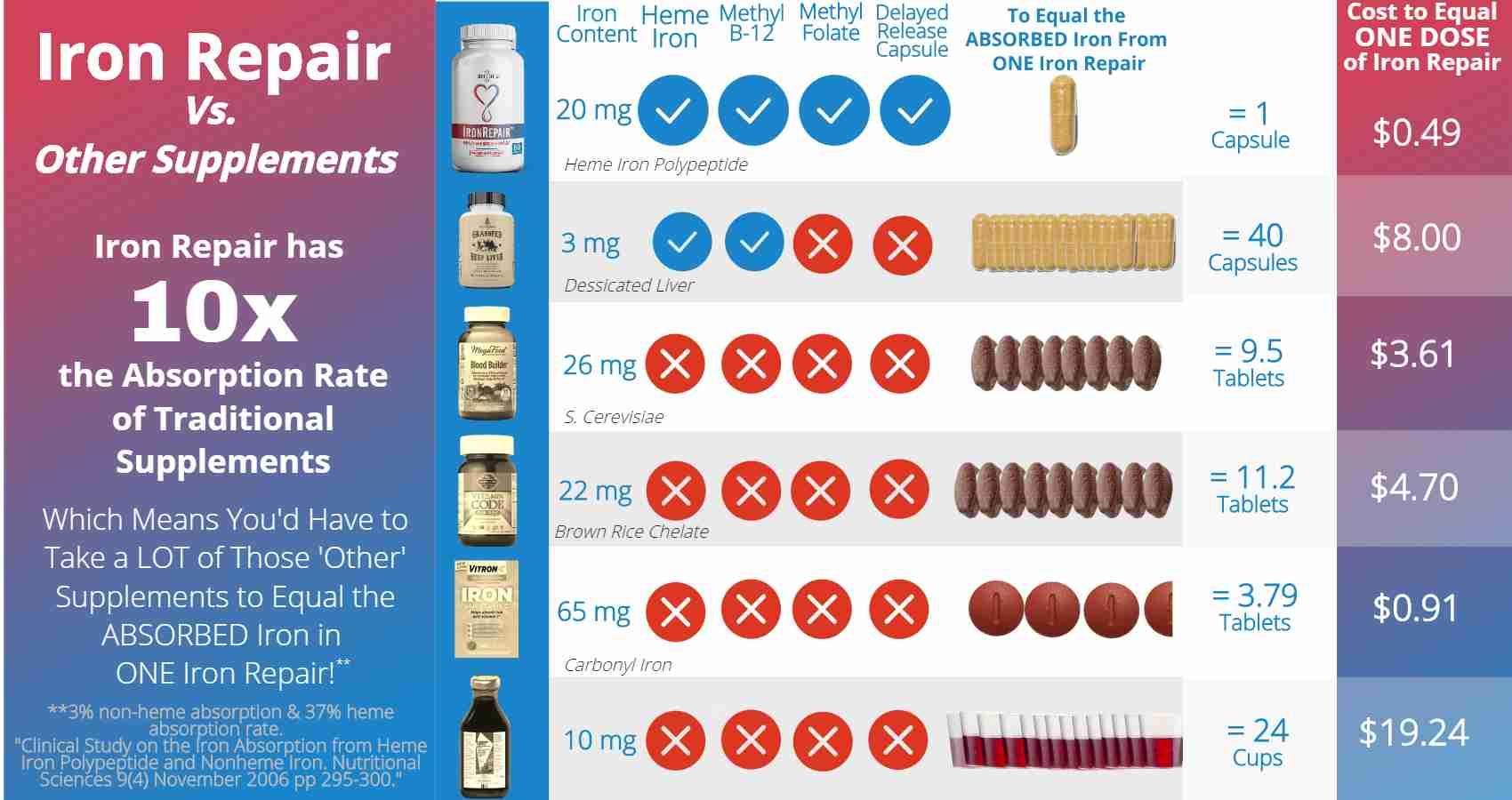 Iron Repair best natural iron supplement no fillers