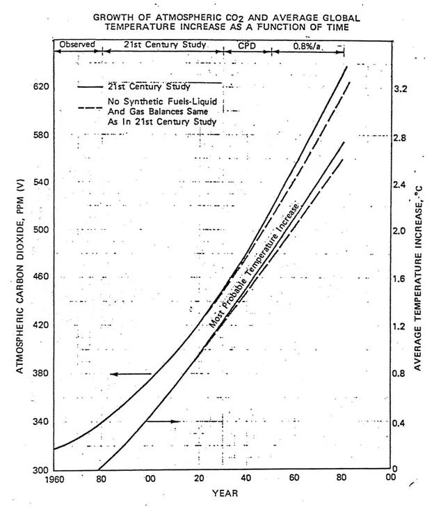 Exxon graph of estimated emissions