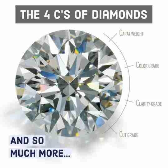 The 4Cs of a diamond