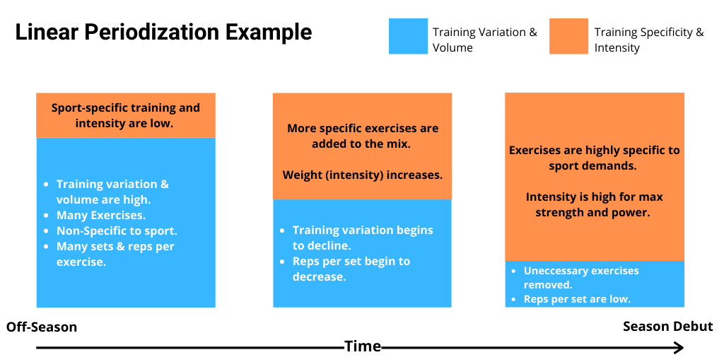Examples of linear periodization training for CrossFit