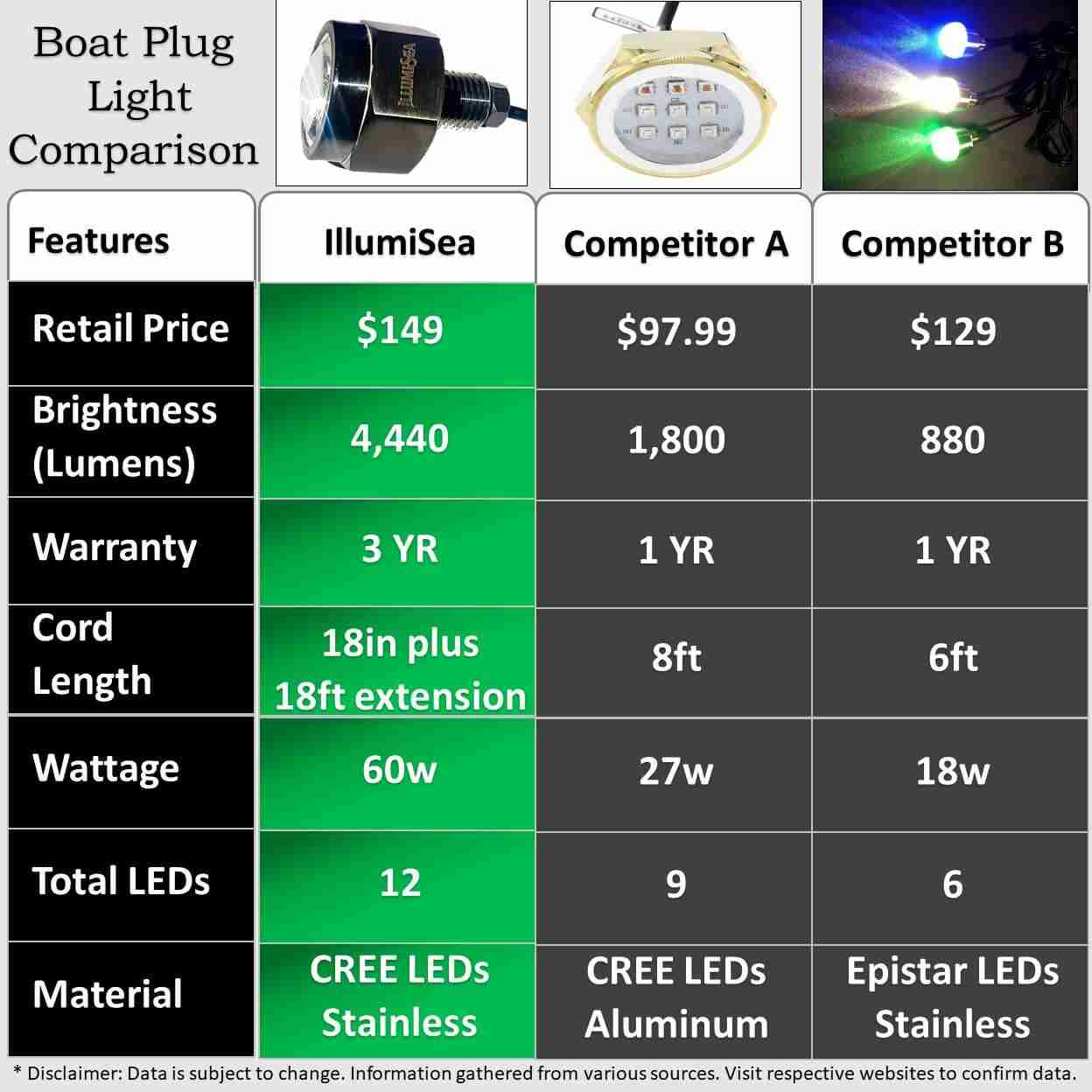 brightest boat lights comparison