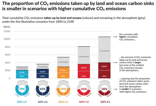 Earth CO2 emissions chart IPCC