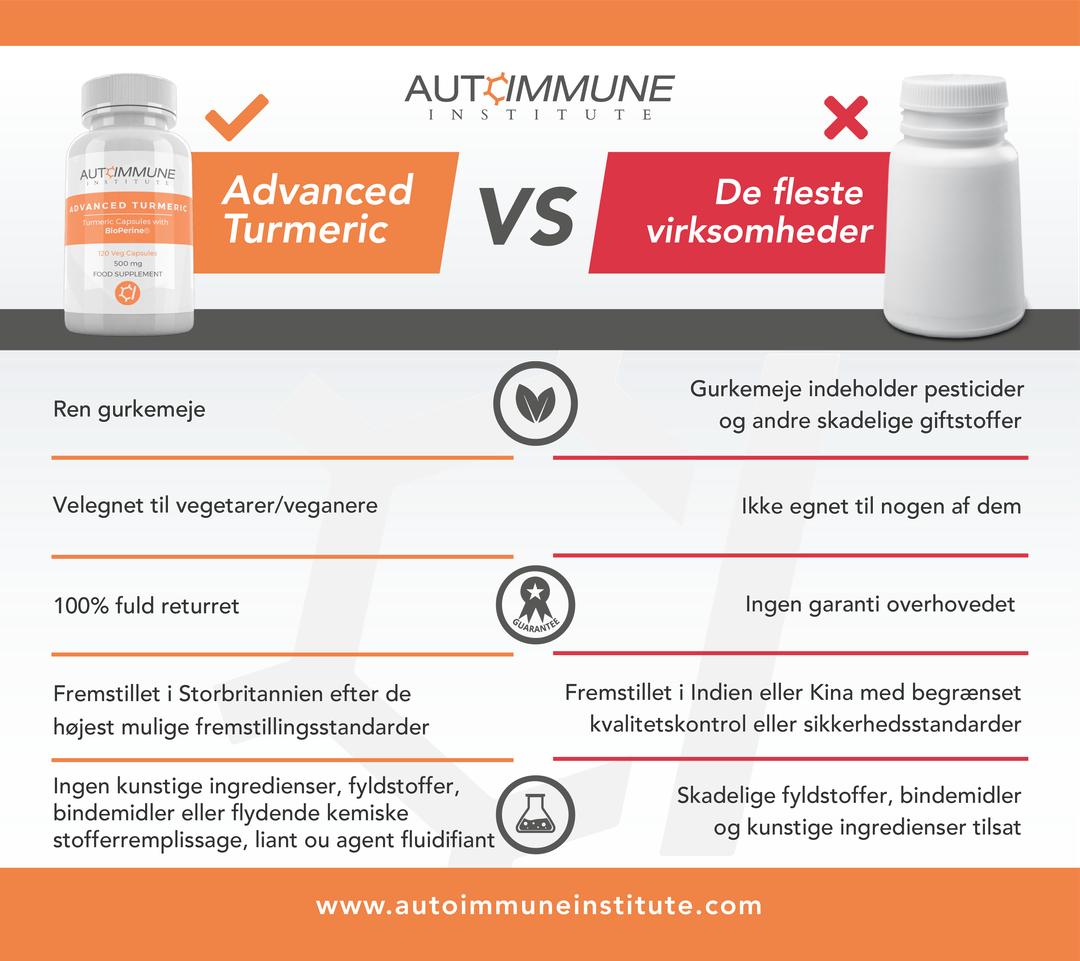 Advanced Turmeric Benefits