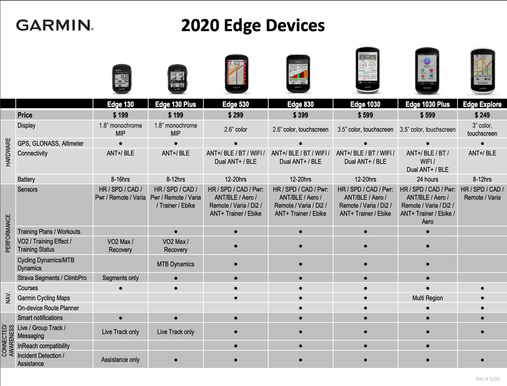 Garmin Edge Compare