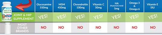 Joint and Hip Tablets Ingredients Comparison Bar