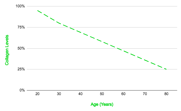 Collagen Levels by Age