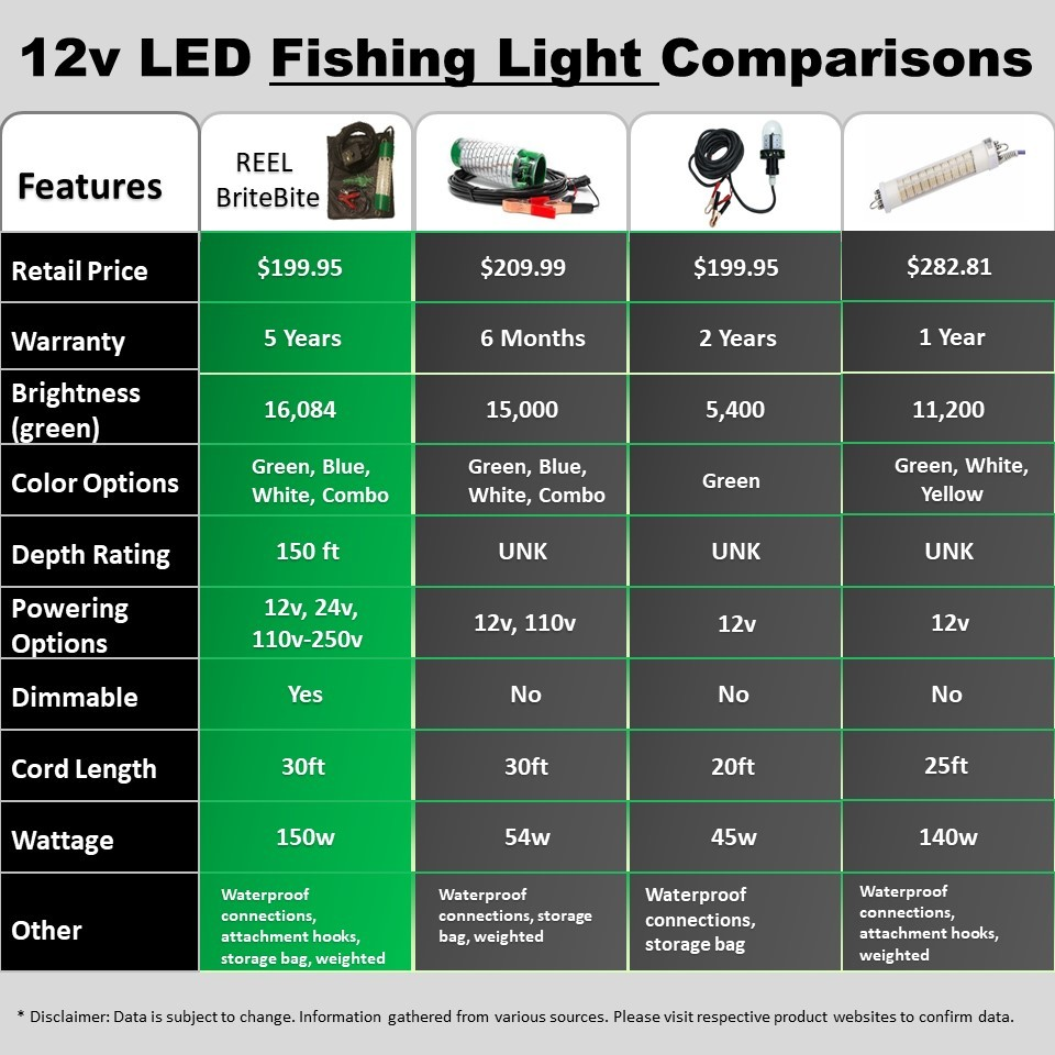 12v-led-fishing-light-comparison